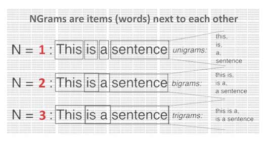 NGramdata Builds Word Combination from NGrams